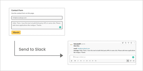 Get User Leads data into Slack