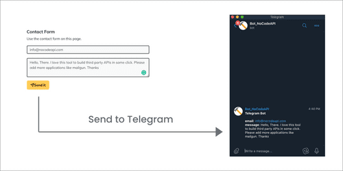 Get User Leads data into Telegram